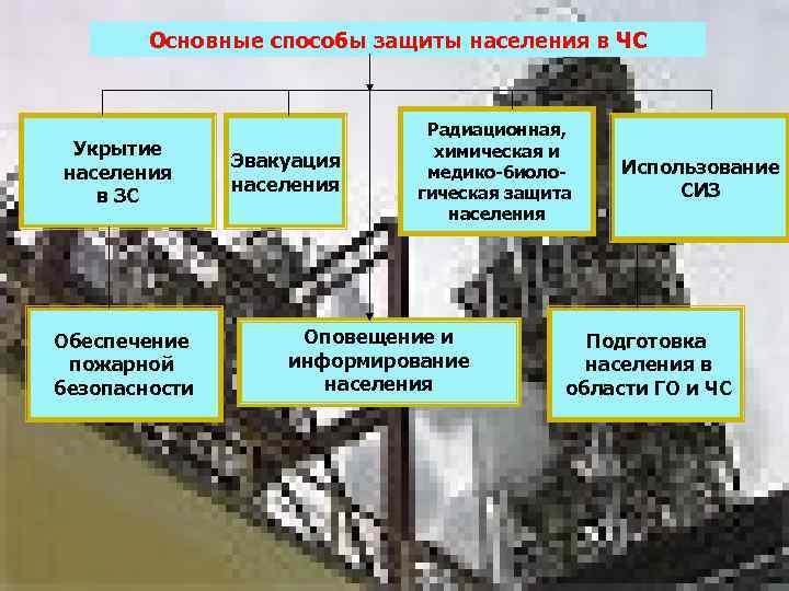 Основные способы защиты населения в ЧС