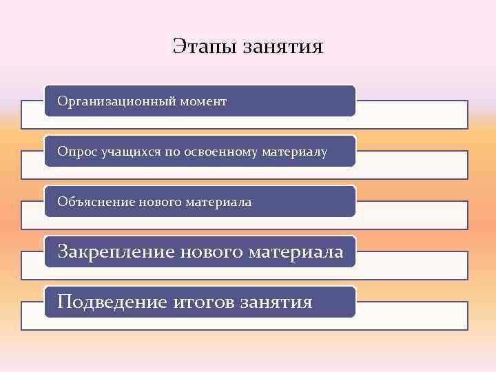 Этапы занятия Организационный момент  Опрос учащихся по освоенному материалу