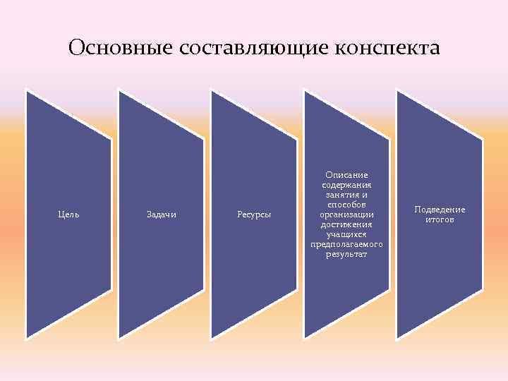 Основные составляющие конспекта       Описание