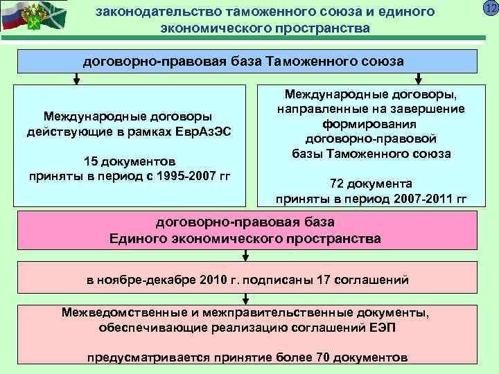 законодательство таможенного союза и единого   12