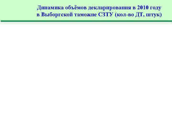 Динамика объёмов декларирования в 2010 году в Выборгской таможне СЗТУ (кол-во ДТ, штук)
