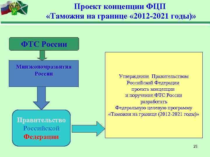 Проект концепции ФЦП  «Таможня на границе « 2012 -2021
