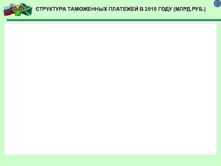 3 СТРУКТУРА ТАМОЖЕННЫХ ПЛАТЕЖЕЙ В 2010 ГОДУ (МЛРД. РУБ.