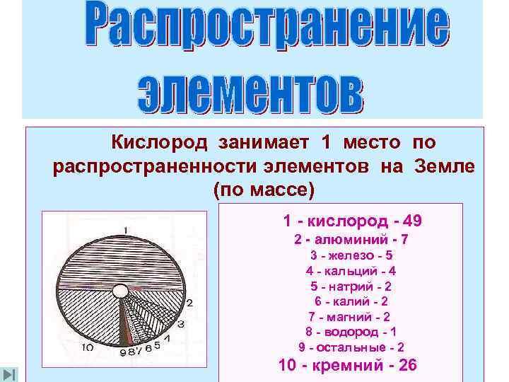 Кислород занимает 1 место по распространенности элементов на Земле    (по