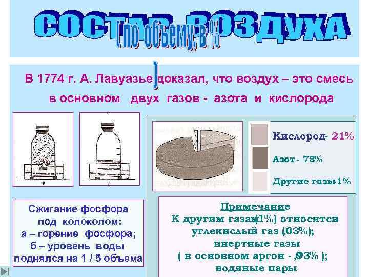В 1774 г. А. Лавуазье доказал, что воздух – это смесь  в