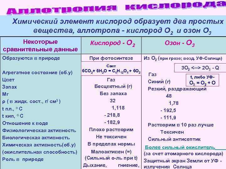 Химический элемент кислород образует два простых  вещества, аллотропа - кислород О