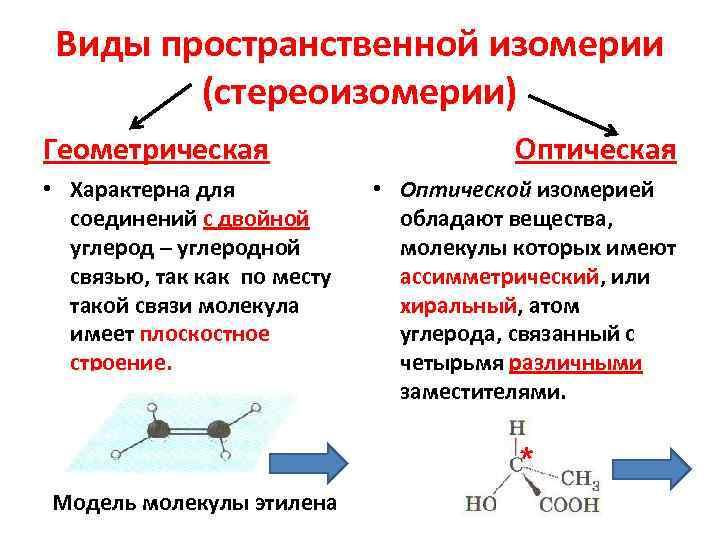 Виды пространственной изомерии   (стереоизомерии) Геометрическая     Оптическая •