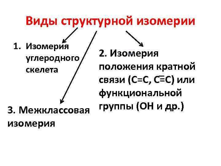 Виды структурной изомерии 1. Изомерия углеродного 2. Изомерия скелета положения кратной