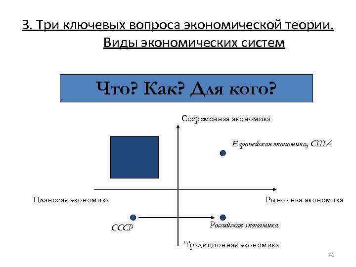 Виды экономической теории