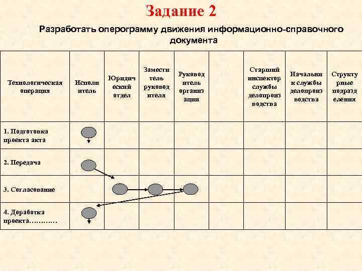 Задание 2  Разработать оперограмму движения информационно-справочного