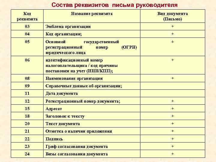 Состав реквизитов письма руководителя  Код   Название реквизита