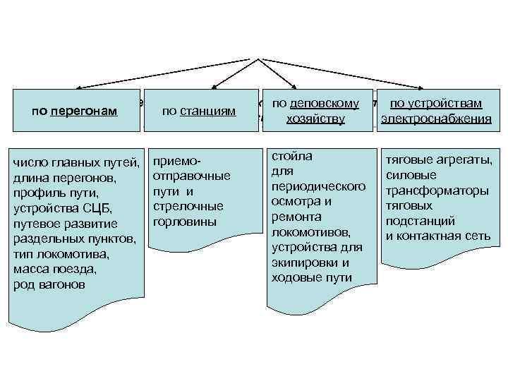 Основные элементы технических устройств, определяющие      по деповскому