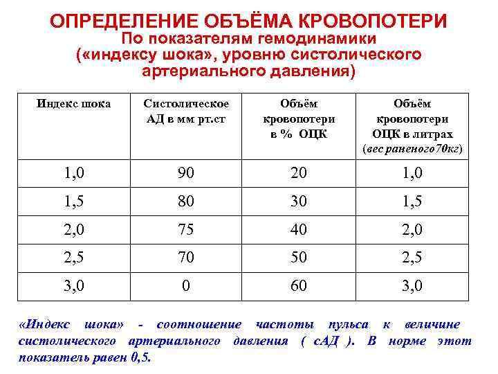 ОПРЕДЕЛЕНИЕ ОБЪЁМА КРОВОПОТЕРИ   По показателям гемодинамики  ( «индексу шока»