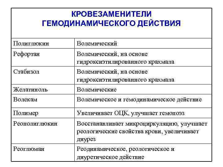 КРОВЕЗАМЕНИТЕЛИ  ГЕМОДИНАМИЧЕСКОГО ДЕЙСТВИЯ Полиглюкин  Волемический Рефортан