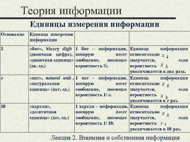 Теория информации   Единицы измерения информации Основание  Единица измерения