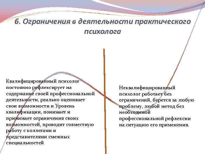 6. Ограничения в деятельности практического     психолога Квалифицированный психолог