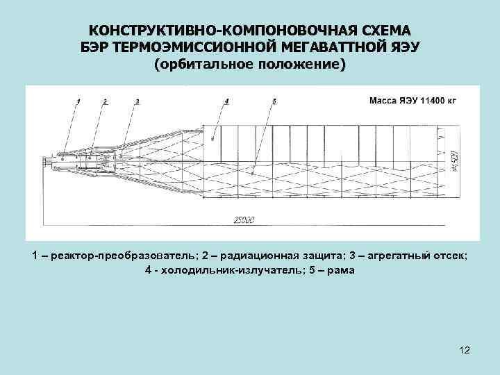 КОНСТРУКТИВНО-КОМПОНОВОЧНАЯ СХЕМА БЭР ТЕРМОЭМИССИОННОЙ МЕГАВАТТНОЙ ЯЭУ (орбитальное положение) 1 – реактор-преобразователь; 2 – радиационная