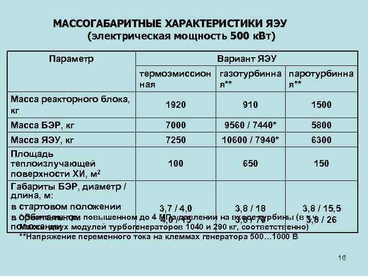 МАССОГАБАРИТНЫЕ ХАРАКТЕРИСТИКИ ЯЭУ (электрическая мощность 500 к. Вт) Параметр Вариант ЯЭУ термоэмиссион газотурбинна паротурбинна