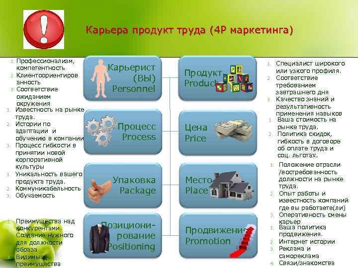 Карьера продукт труда (4 Р маркетинга) 1. Профессионализм, компетентность 2. Клиентоориентиров анность 3. Соответствие