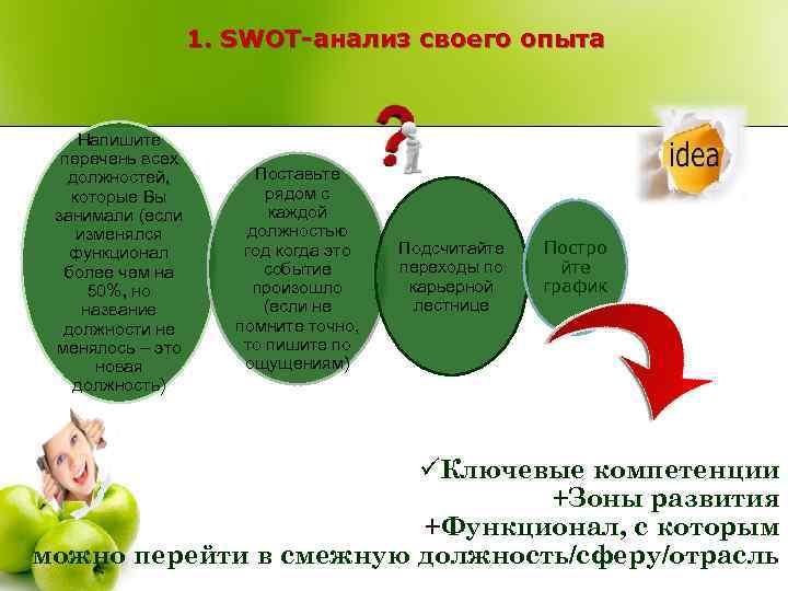 1. SWOT-анализ своего опыта Напишите перечень всех должностей, которые Вы занимали (если изменялся функционал