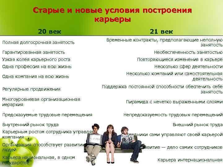 Старые и новые условия построения карьеры 20 век Полная долгосрочная занятость Гарантированная занятость 21