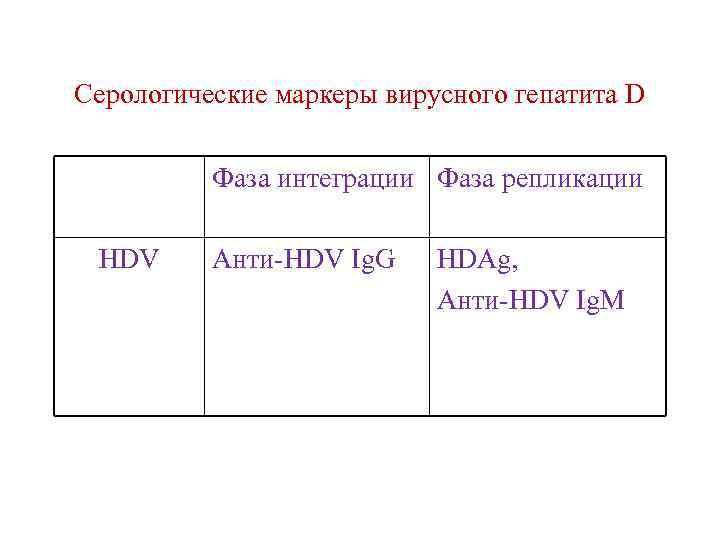 Серологические маркеры вирусного гепатита D Фаза интеграции Фаза репликации HDV Анти-HDV Ig. G HDAg,