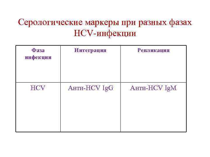 Серологические маркеры при разных фазах HCV-инфекции Фаза инфекции Интеграция Репликация HCV Анти-HCV Ig. G