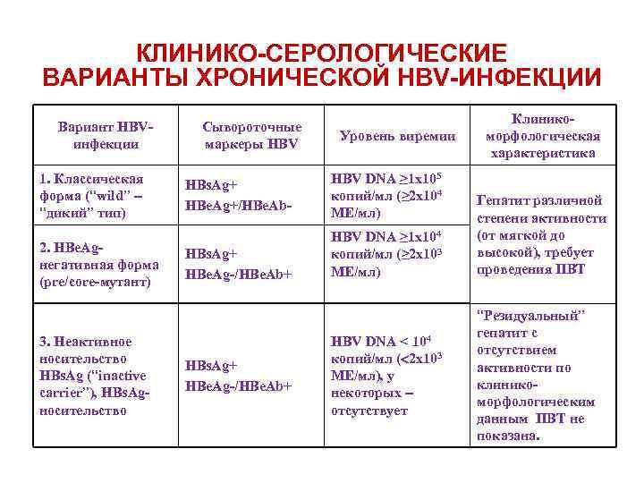 """КЛИНИКО-СЕРОЛОГИЧЕСКИЕ ВАРИАНТЫ ХРОНИЧЕСКОЙ HBV-ИНФЕКЦИИ Вариант HBVинфекции 1. Классическая форма (""""wild"""" – """"дикий"""" тип) 2."""