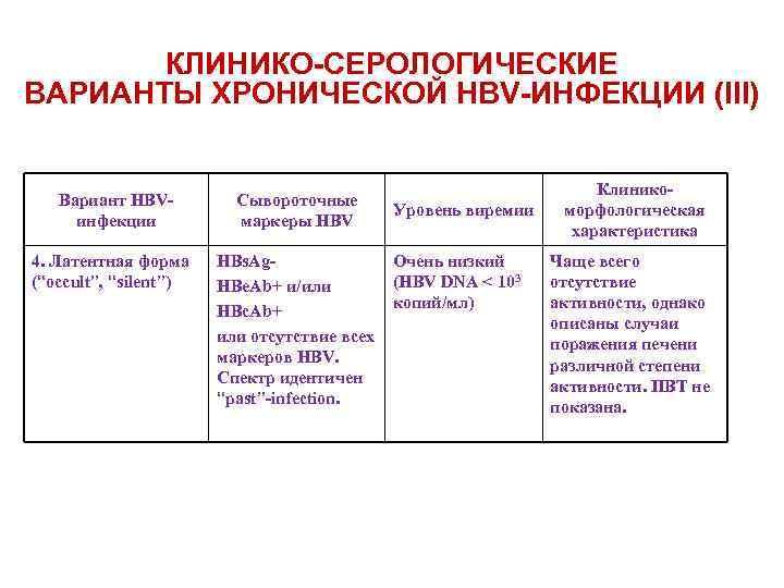 """КЛИНИКО-СЕРОЛОГИЧЕСКИЕ ВАРИАНТЫ ХРОНИЧЕСКОЙ HBV-ИНФЕКЦИИ (III) Вариант HBVинфекции 4. Латентная форма (""""occult"""", """"silent"""") Сывороточные маркеры"""