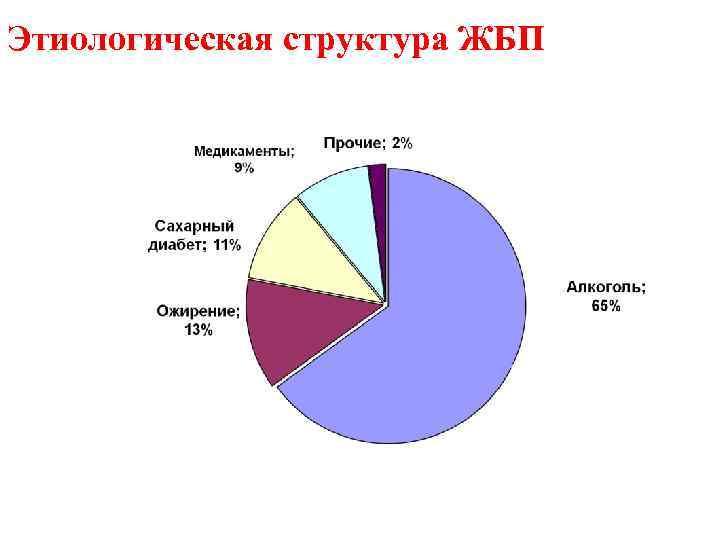 Этиологическая структура ЖБП