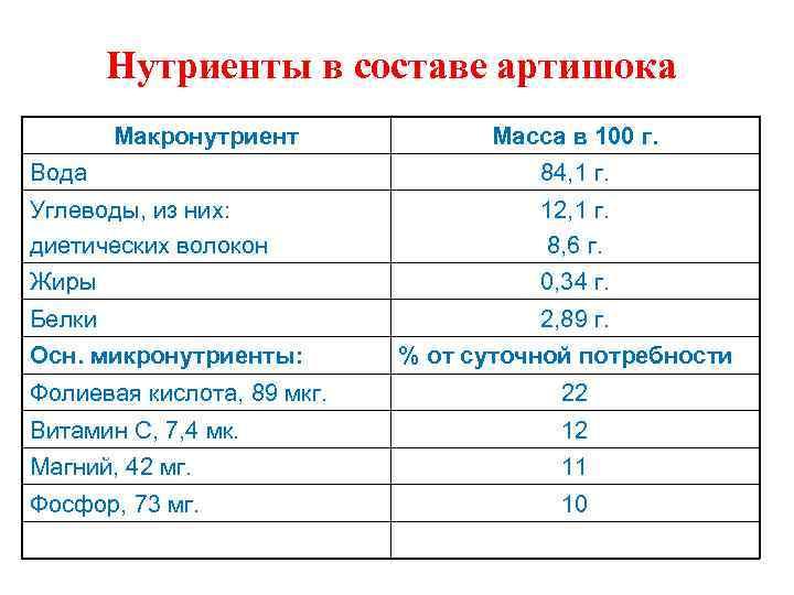 Нутриенты в составе артишока Макронутриент Масса в 100 г. Вода 84, 1 г. Углеводы,