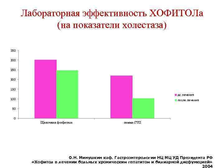 Лабораторная эффективность ХОФИТОЛа (на показатели холестаза) 350 300 250 200 150 до лечения 100
