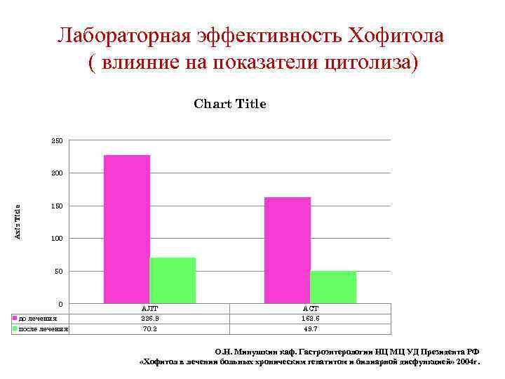 Лабораторная эффективность Хофитола ( влияние на показатели цитолиза) Chart Title 250 Axis Title 200