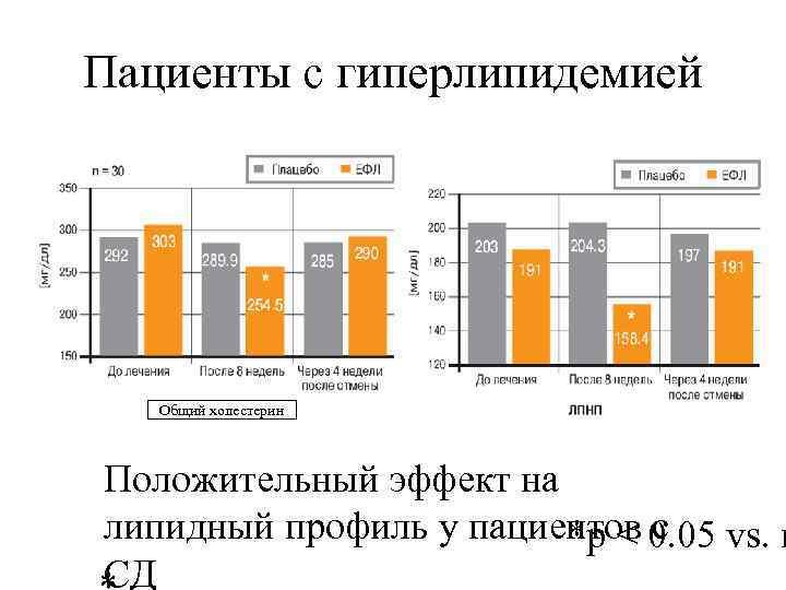 Пациенты с гиперлипидемией Общий холестерин Положительный эффект на липидный профиль у пациентов с *p