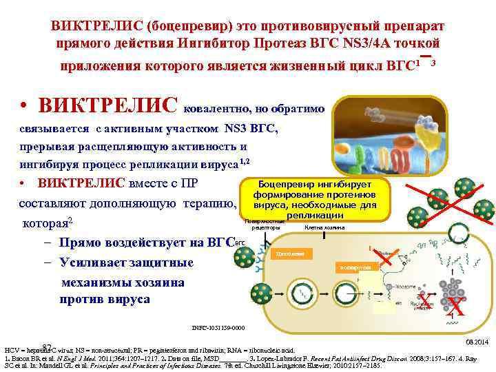 ВИКТРЕЛИС (боцепревир) это противовирусный препарат прямого действия Ингибитор Протеаз ВГС NS 3/4 A точкой