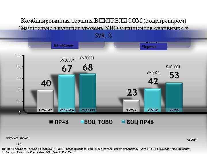 Комбинированная терапия ВИКТРЕЛИСОМ (боцепревиром) Значительно улучшает уровень УВО у пациентов «наивных» к SVR, %