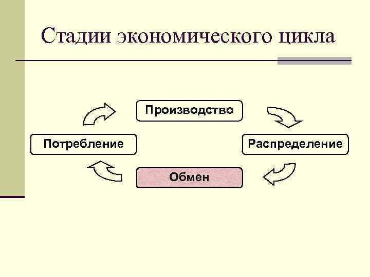 Стадии экономического цикла Производство Потребление Распределение Обмен