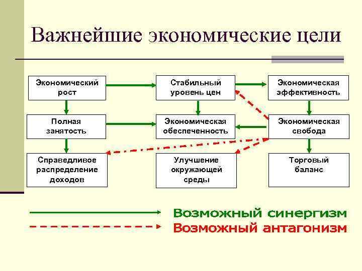 Важнейшие экономические цели Экономический рост Стабильный уровень цен Экономическая эффективность Полная занятость Экономическая обеспеченность