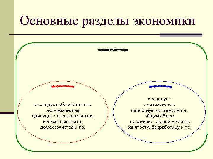 Основные разделы экономики исследует обособленные экономические единицы, отдельные рынки, конкретные цены, домохозяйства и пр.