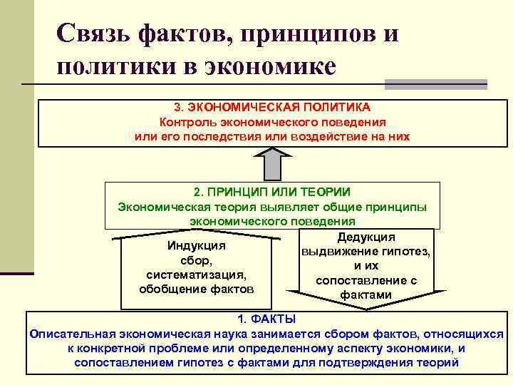 Связь фактов, принципов и политики в экономике 3. ЭКОНОМИЧЕСКАЯ ПОЛИТИКА Контроль экономического поведения или