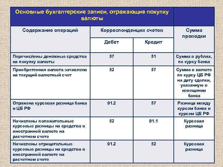 Учет услуг инкассации в бухгалтерском учете работу бухгалтером в москве на дому