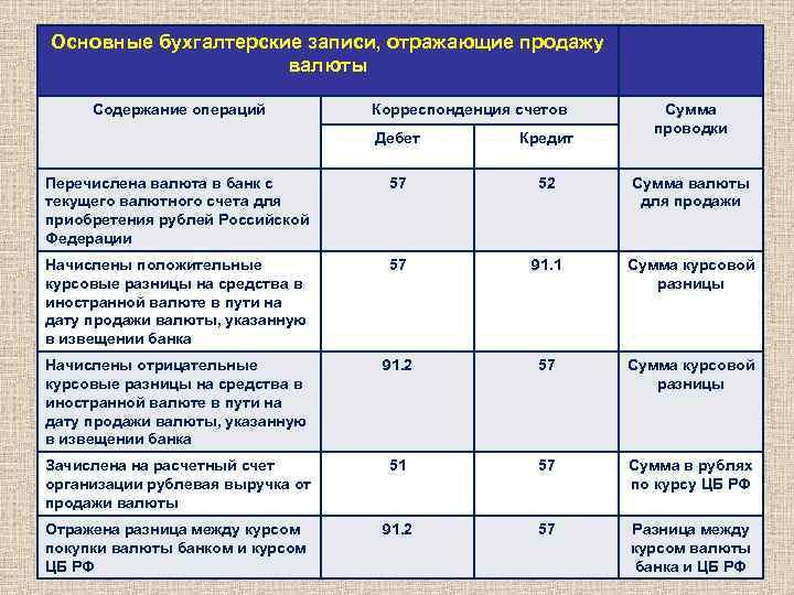 Бухгалтерские проводки услуги в валюте порядок увольнения бухгалтера бюджетной организации