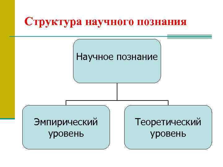 Структура научного познания Научное познание Эмпирический уровень Теоретический уровень