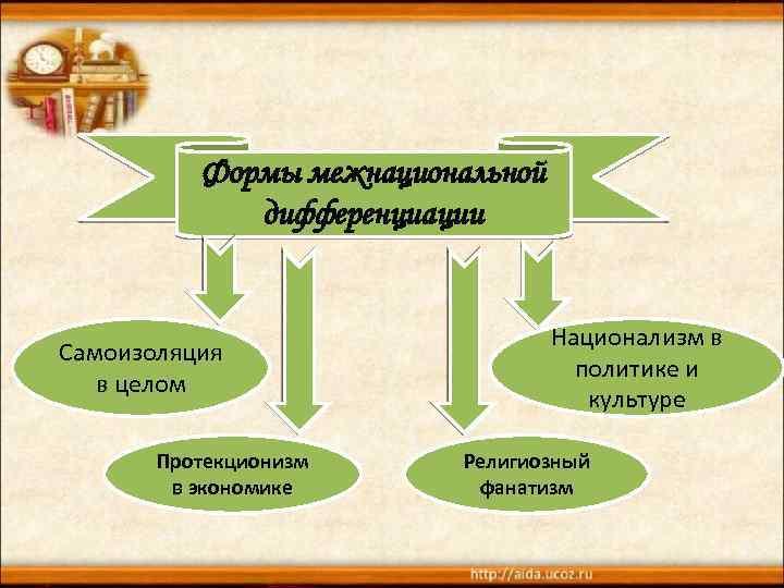 Формы межнациональной дифференциации Самоизоляция в целом Протекционизм в экономике Национализм в политике и культуре