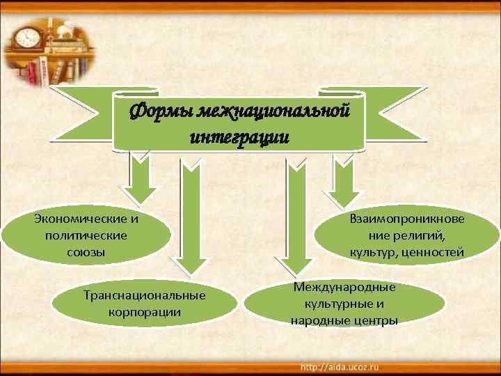 Формы межнациональной интеграции Экономические и политические союзы Транснациональные корпорации Взаимопроникнове ние религий, культур, ценностей