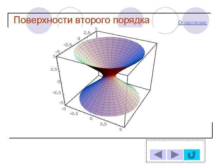 рисунки порядка поверхности 2