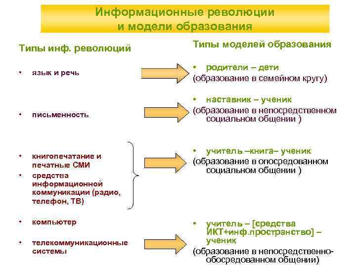 Информационные революции и модели образования Типы инф. революций Типы моделей образования • • родители