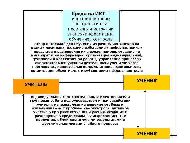 Средства ИКТ + информационное пространство как носитель и источник знания/информации, обучение, контроль отбор материала