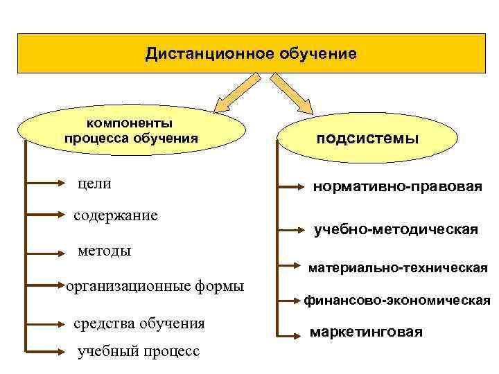 Дистанционное обучение компоненты процесса обучения цели содержание подсистемы нормативно-правовая учебно-методическая методы материально-техническая организационные формы