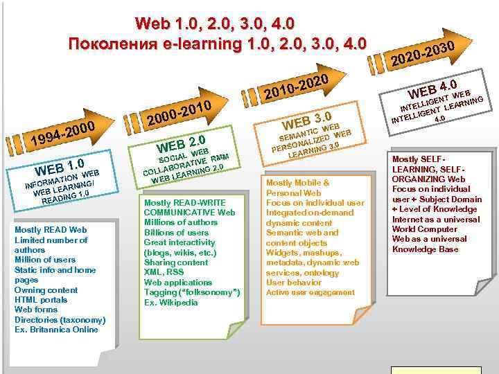Web 1. 0, 2. 0, 3. 0, 4. 0 Поколения e-learning 1. 0, 2.